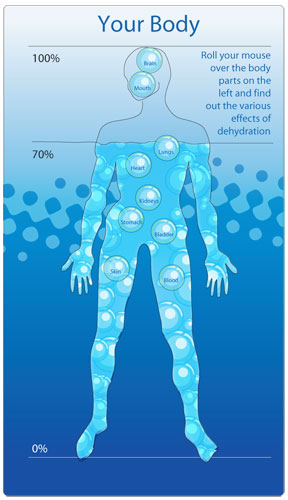 Scuba Divers body and hydration levels